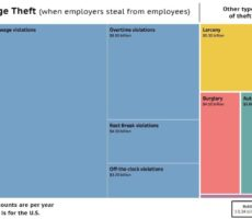Wage Theft vs Other Theft